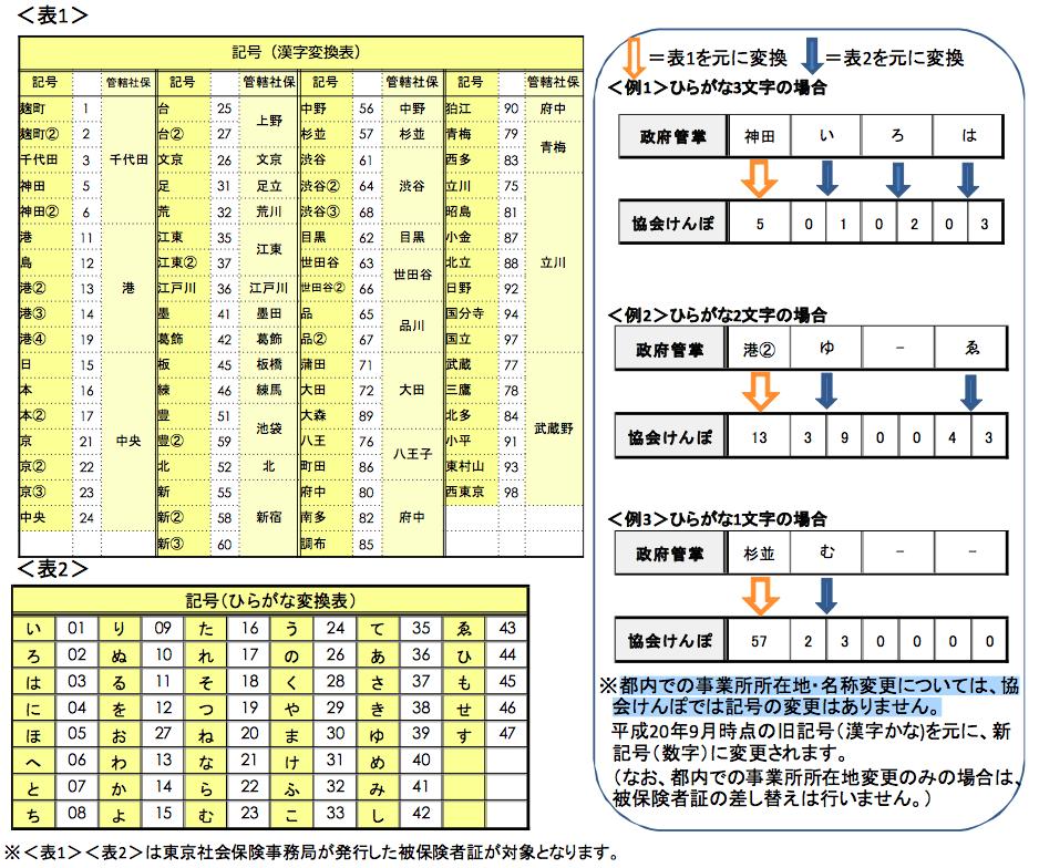 協会けんぽ・東京都の記号変換表