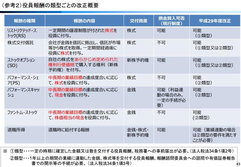 平成29年度 経済産業関係 税制改正について