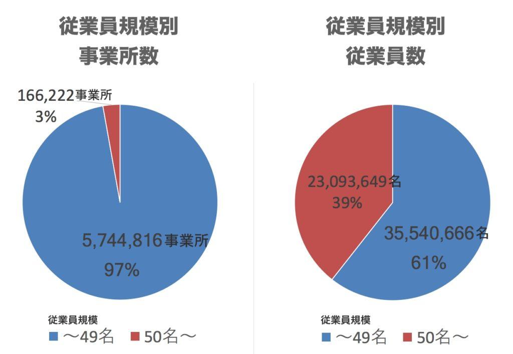 20116年・企業規模と従業員数