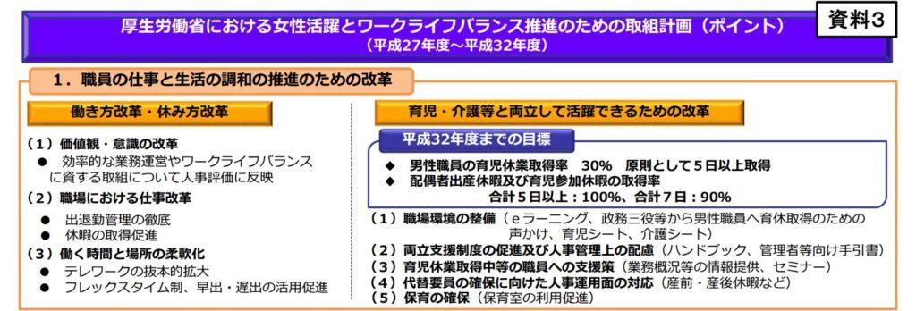 厚生労働省における女性活躍とワークライフバランス推進のための取組計画(ポイント)(平成27年度~平成32年度)