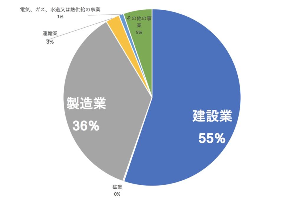 業種別の支給決定状況(2016年度)