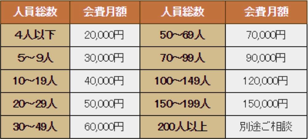 東京労務コンサルティング 顧問料金テーブル