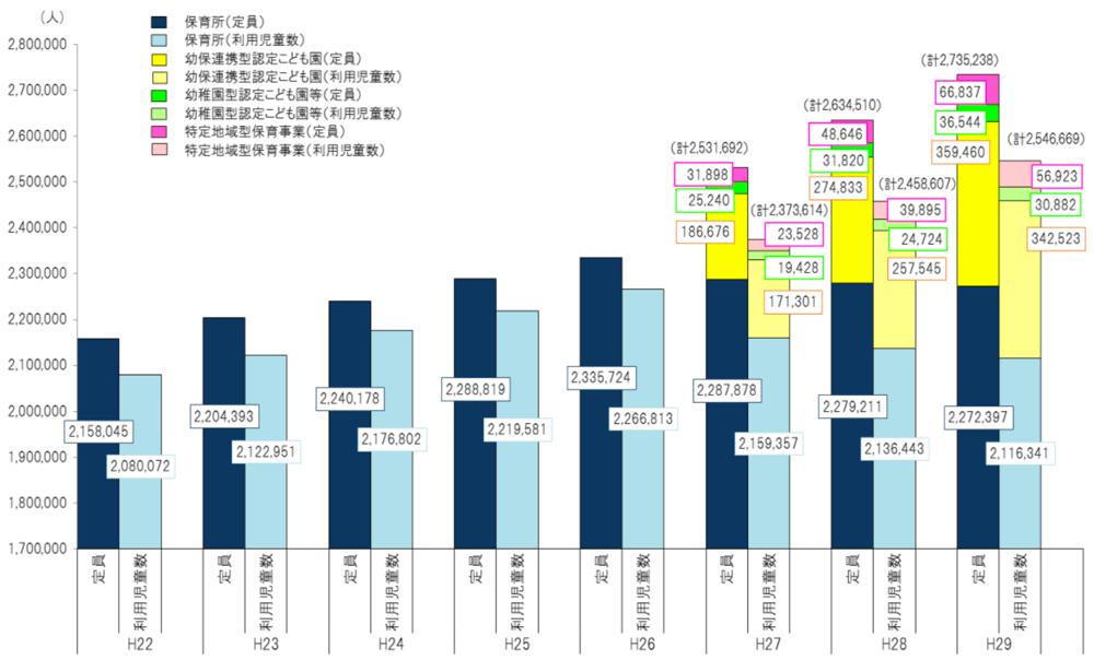 保育所等定員は274万人 (前年比10万人の増加)