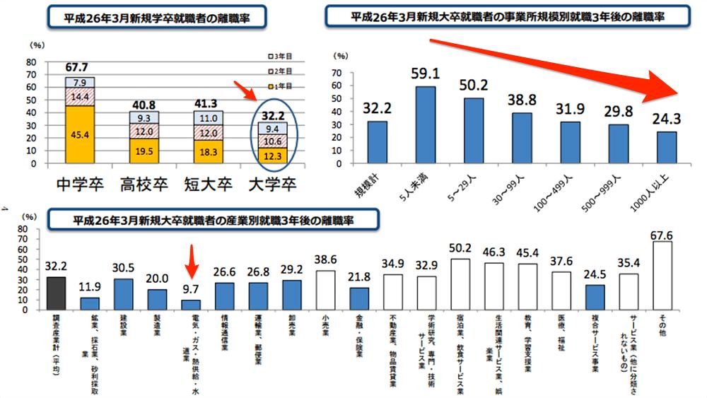 宿泊・飲食が高く、エネルギー系が低い。3年離職率の統計を厚労省が発表