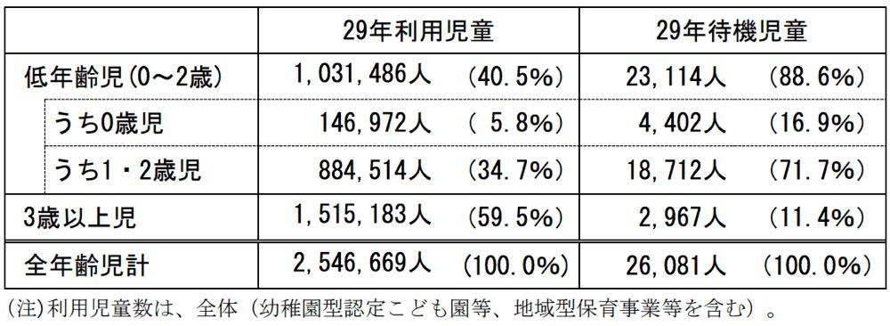 年齢区分別の利用児童数・待機児童数
