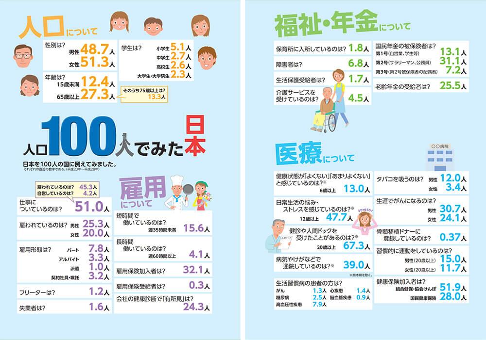 人口100人でみた日本