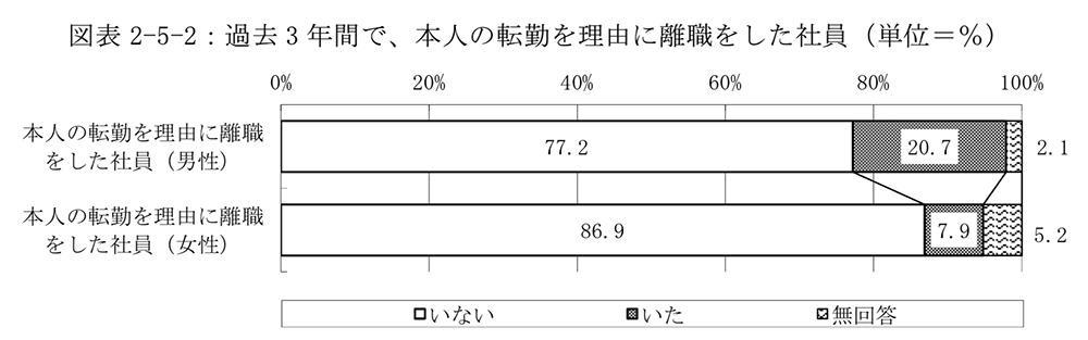 過去 3 年間で、本人の転勤を理由に離職をした社員(単位=%)
