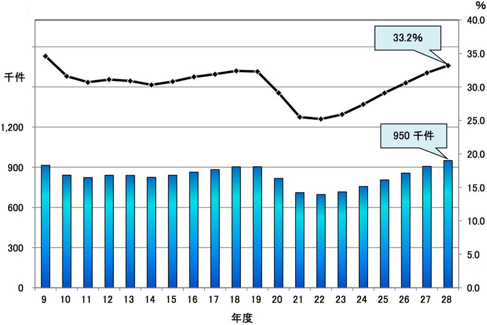黒字申告割合及び黒字申告件数の推移