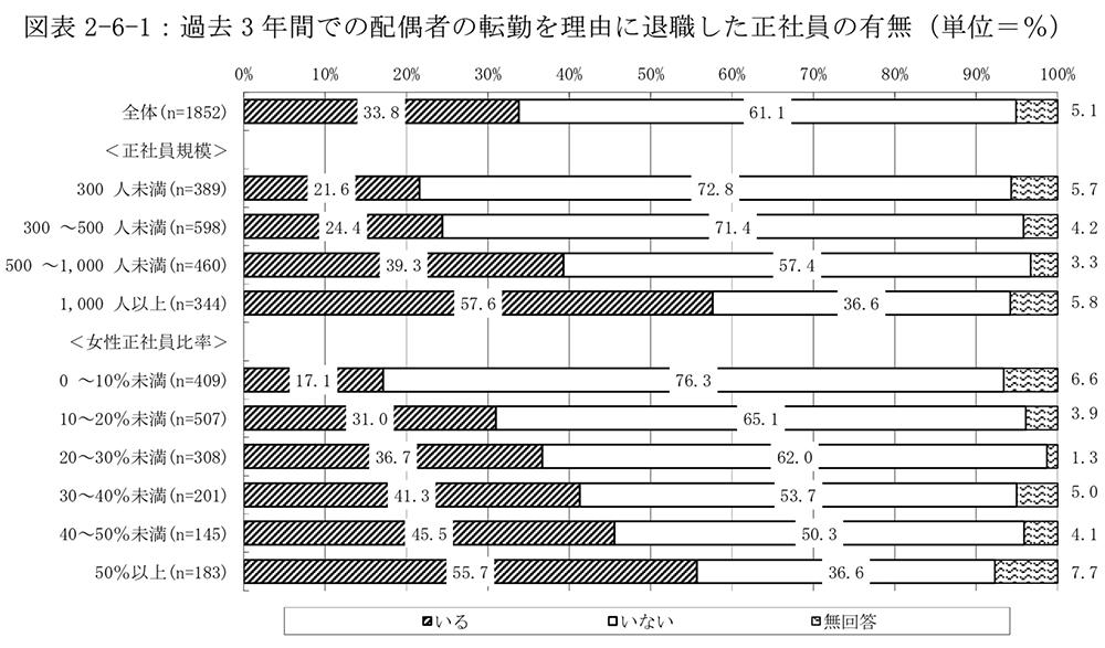過去 3 年間での配偶者の転勤を理由に退職した正社員の有無(単位=%)